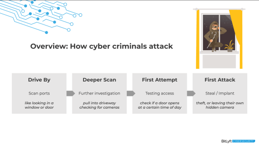 How Cyber Criminals Attack